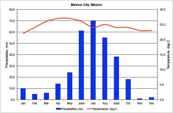 Climate chart for Mexico City