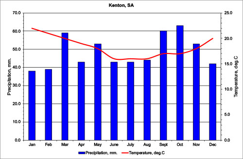 Climate chart for Kenton
